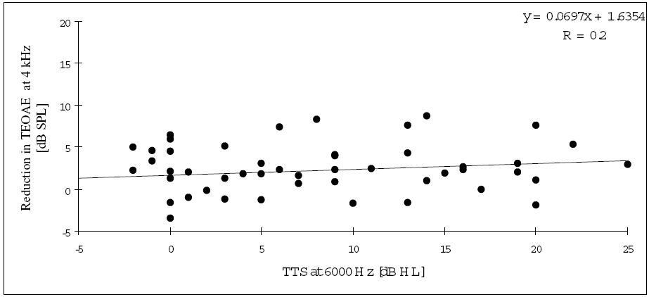 Figure 2. Correlation between temporary threshold shifts (TTS) at 6 kHz and the reduction in