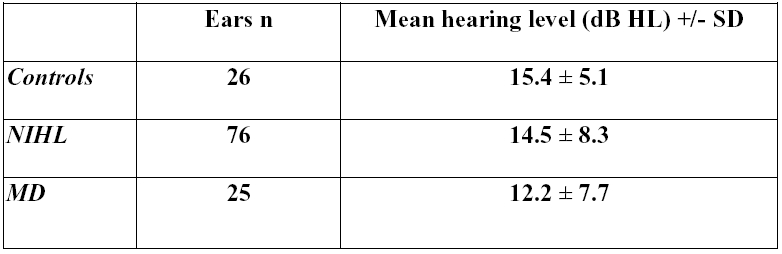 Table 2. Mean hearing level for the three groups