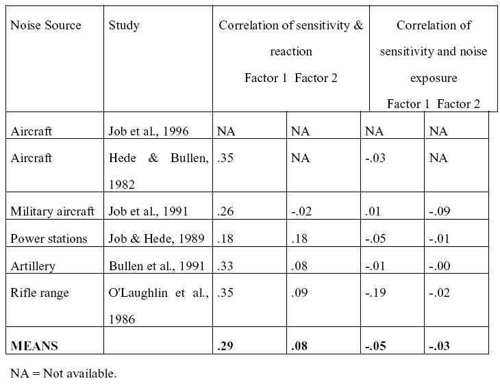 Table 2: Correlations of the different noise sensitivity factors with reaction, for the same studies as in