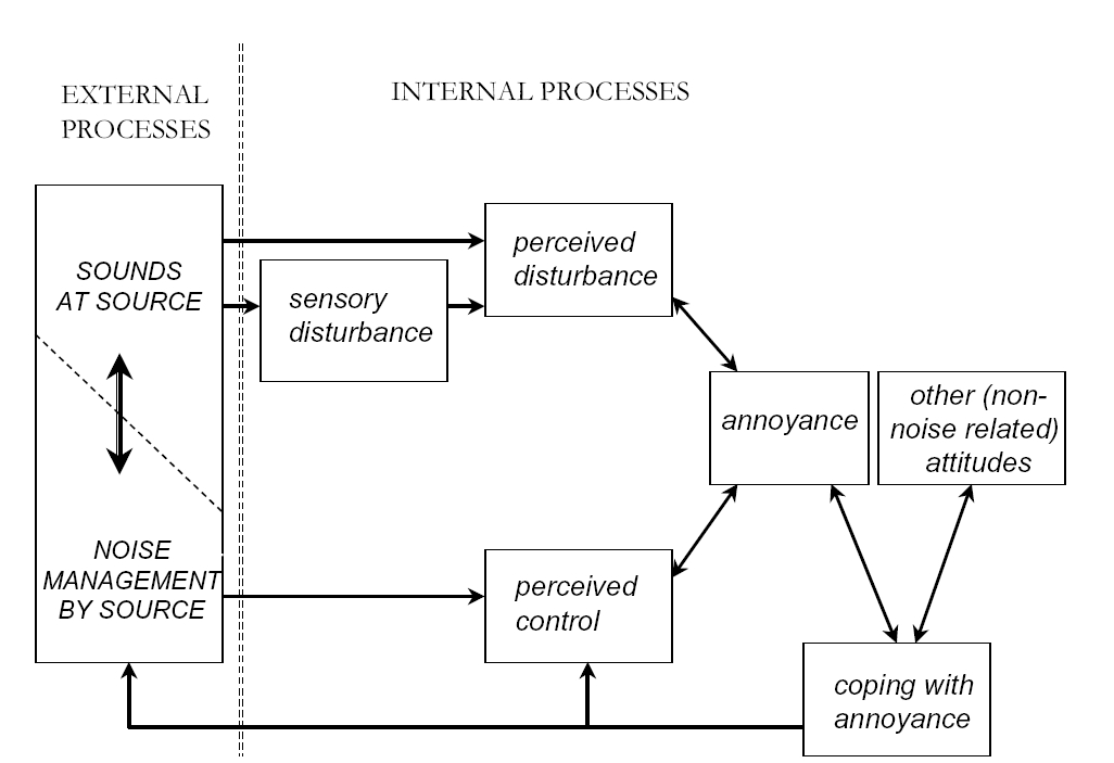 Figure 3. Noise annoyance modeled as a stress-response to the external stimuli 'sounds' and 'noise