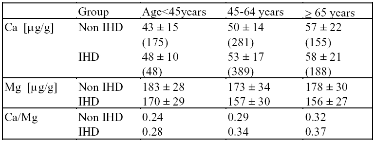 Table 4. Age dependency of myocardial Ca and Mg in ischaemic heart disease (IHD) deaths and non