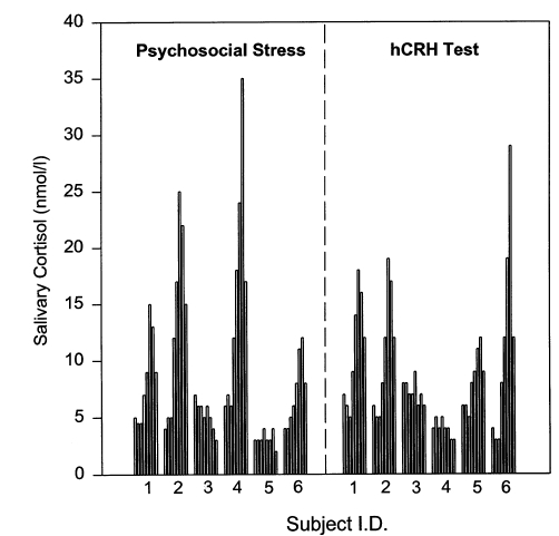 Figure 2. Individual salivary cortisol responses to psychosocial stress (TSST) and injection of 100 ìg