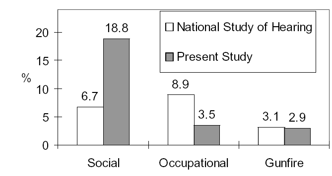 Figure 1. Prevalence of