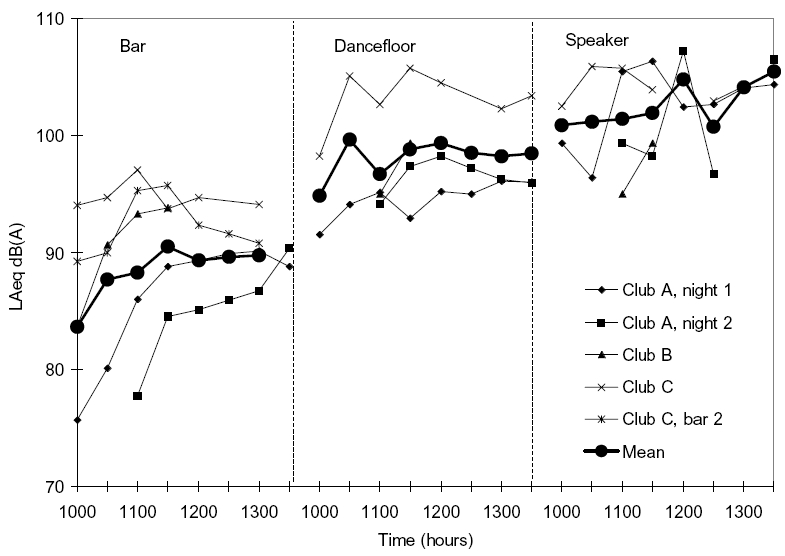 Figure 6. LA eq measurements in various locations within three local nightclubs /discotheques