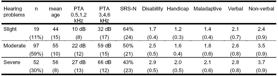 Table 2. Means (standard deviations) for the audiometric data, disability and handicap scores according