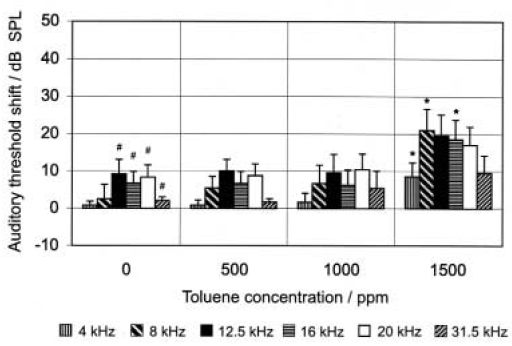 Figure 7. Auditory threshold shift caused by noise exposure of rats formerly exposed to toluene