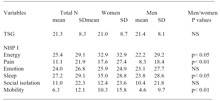 Table 1. Mean values (mean) and standard deviations (SD) of the TSG (the summed score of ten items)