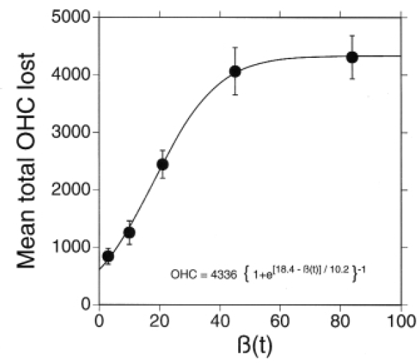 Figure 3. A comparison of the â(t) spectrum and the total OHC loss. (From Lei et al., 1994.)