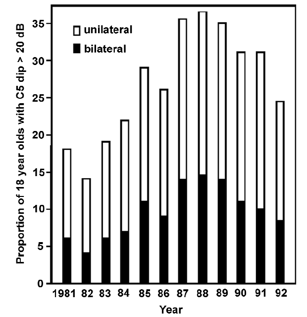 Figure 5. Percentage of 18 year olds with high frequency (3 to 8 kHz) threshold shifts > 20 dB. Results