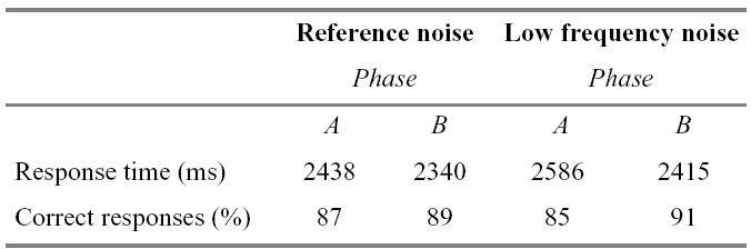 Table 4. Response time and percentage correct answers in the bulb-task for the two noise conditions, for all subjects.