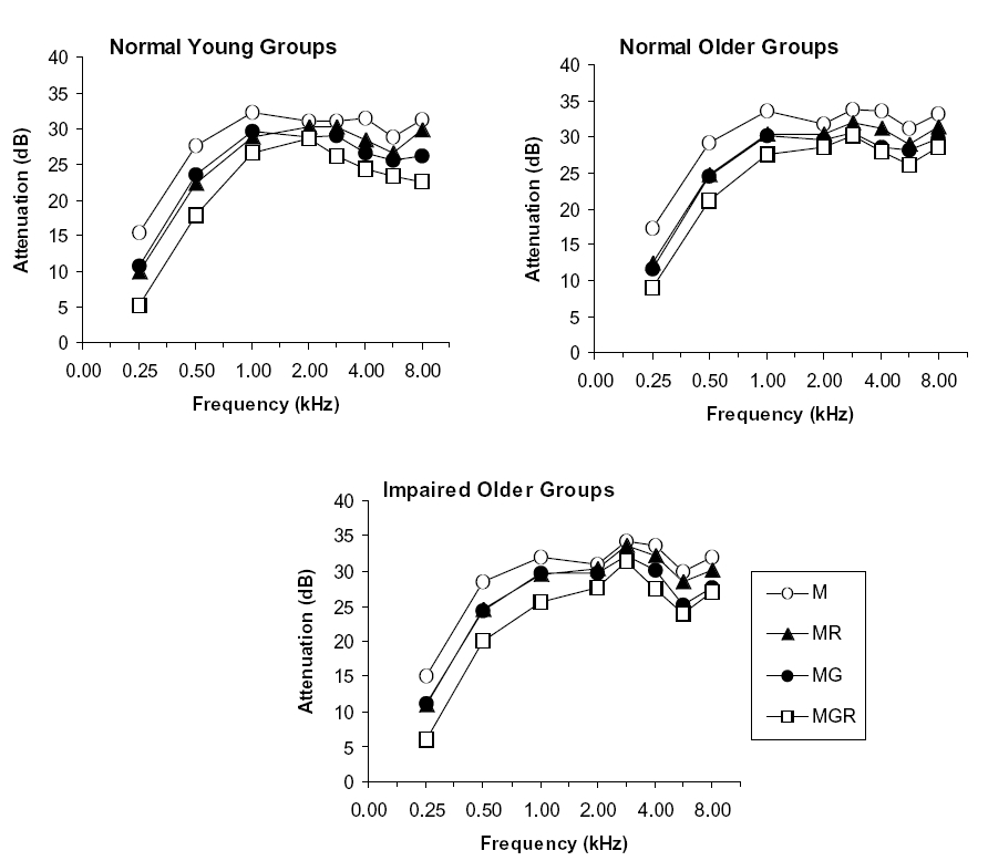 Figure 2. Attenuation in three groups. Effects of protector condition, age, and hearing loss.