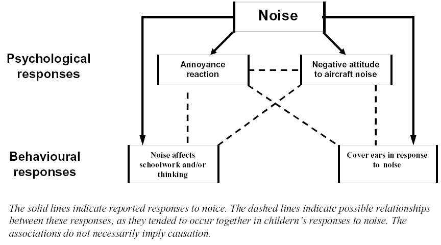 noise pollution research paper pdf