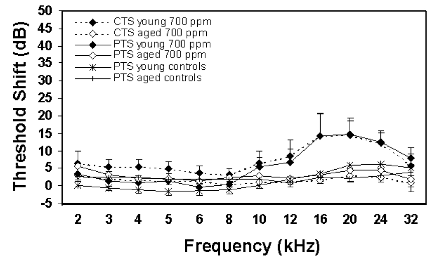 Figure 3. Compound (CTS) and permanent threshold shift (PTS) versus frequencies, ranging from 2