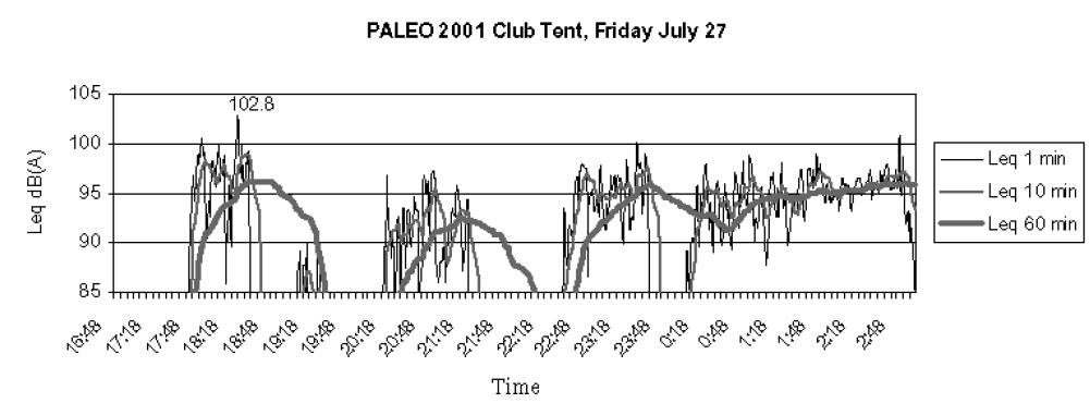 "Figure 3. The averaged sound levels measured at the mixing console on the stage ""Club Tent"" for five concerts CHEWY (17:40 - 18:40), DANIEL HELIN (20:15 - 21:30), MOBILE IN MOTION (22:30 - 23:30), SNOOZE (24:00 - 1:00) and SHAKEDOWN (1:00 - 2:45)"