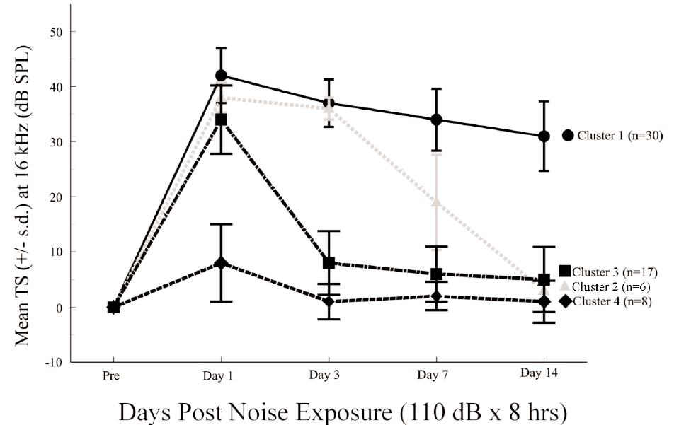 Figure 2. Cluster analysis of backcross generation of mice exposed to noise. Redrawn from Davis et al.,