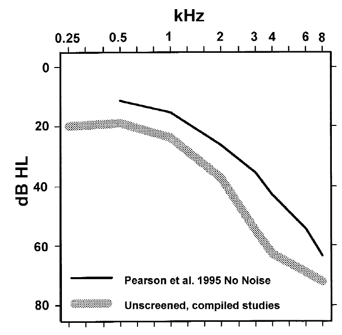 Figure 1. The hearing of 70-80-year old men. Results from five epidemiological studies Four of these