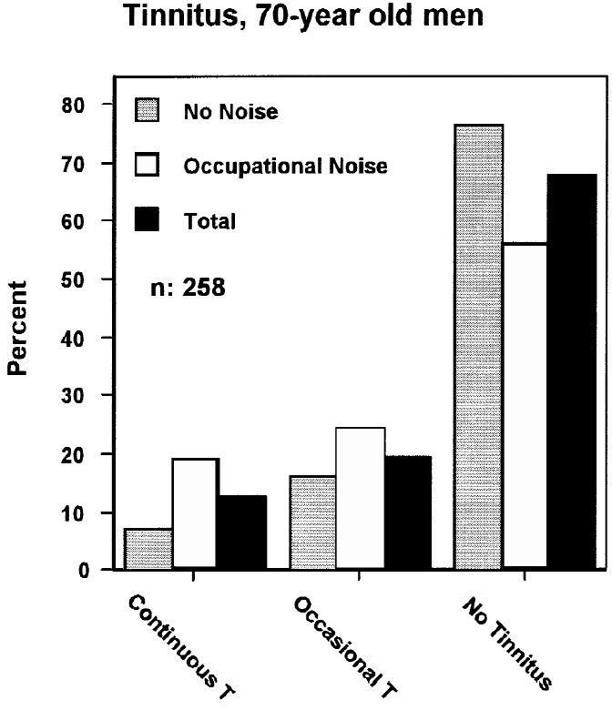 Figure 4. Prevalence of tinnitus, 70-year-old men belonging to two age cohorts (1 and 2), the