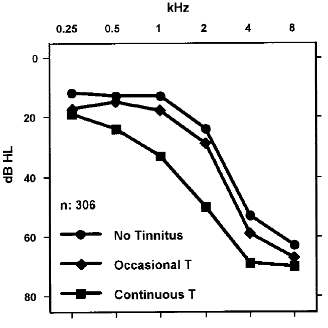 Figure 5. Median audiograms of 70-year-old men belonging to two age cohorts (1 and 2) for three