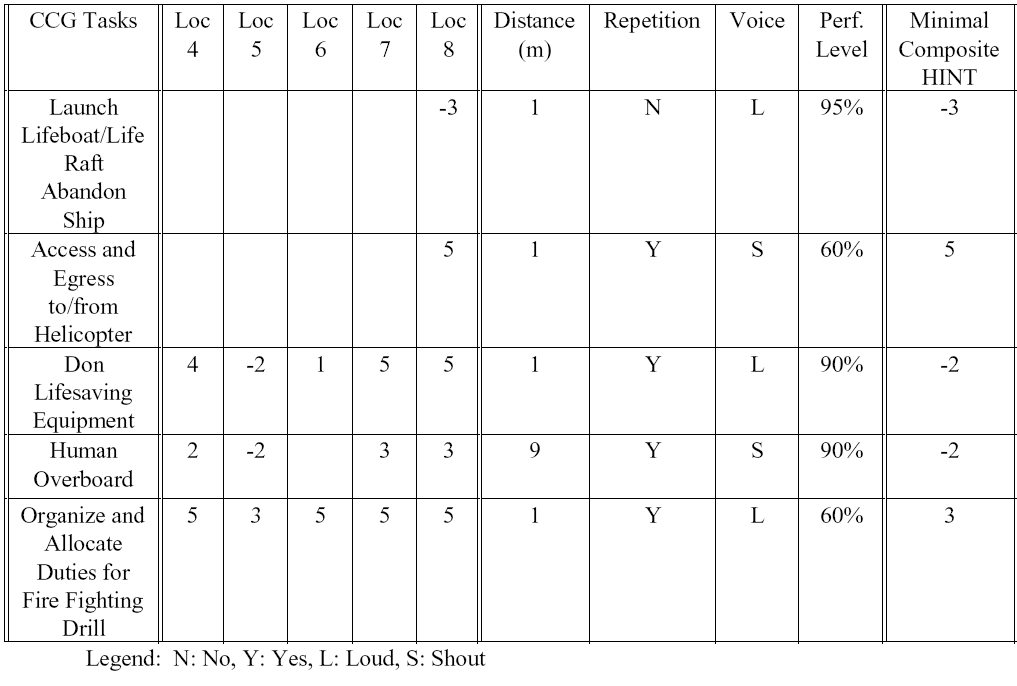 Table 3. Example of a table showing screening HINT scores required by 5 CCG tasks in 5 locations, the