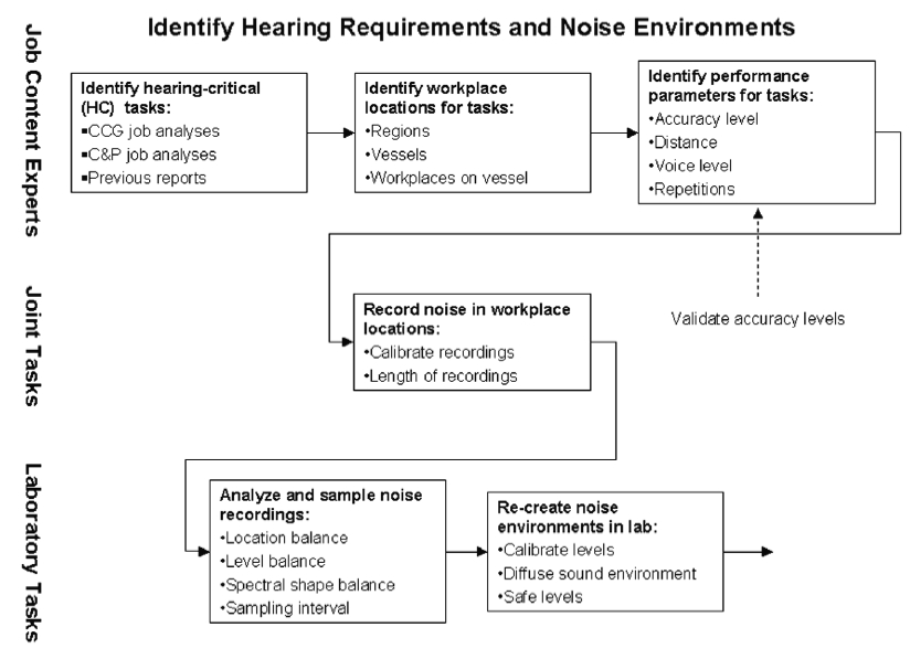Figure 3. Three-level process used to identify hearing requirements and noise environments specific to