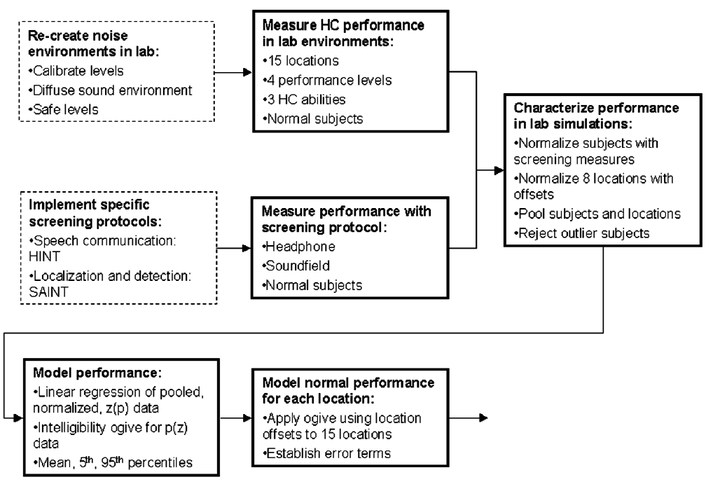 Figure 4. Tasks for development of a statistical model to predict functional hearing ability in CCG and