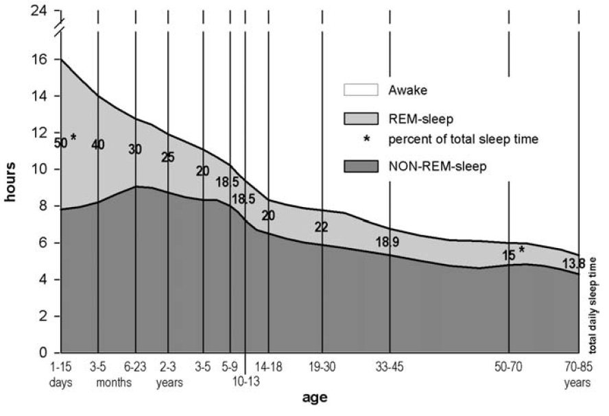 Sleep duration as a function of age (after Roffwarg et al. 1966).