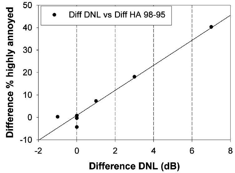 Differences in the percentage of highly annoyed residents in relation to the difference of DNL levels after a step change at Vancouver Airport in 1996 (after Fidell et al. 2002).
