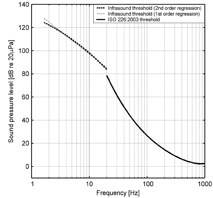 Standardized hearing threshold above 20 Hz (ISO 226:2003) and proposed normal hearing thresholds for frequencies below 20 Hz.
