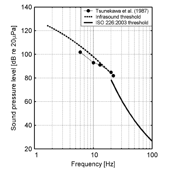 Hearing thresholds measured in the field by Tsunekawa et al. (1987).