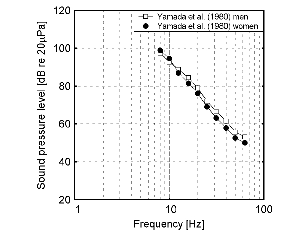 Low-frequency hearing thresholds for men and women.