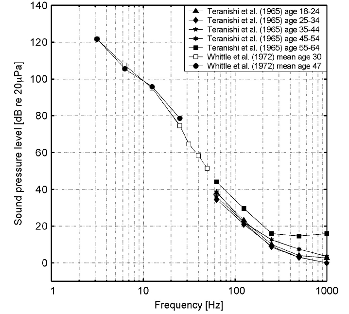 Low-frequency hearing thresholds for different age groups.