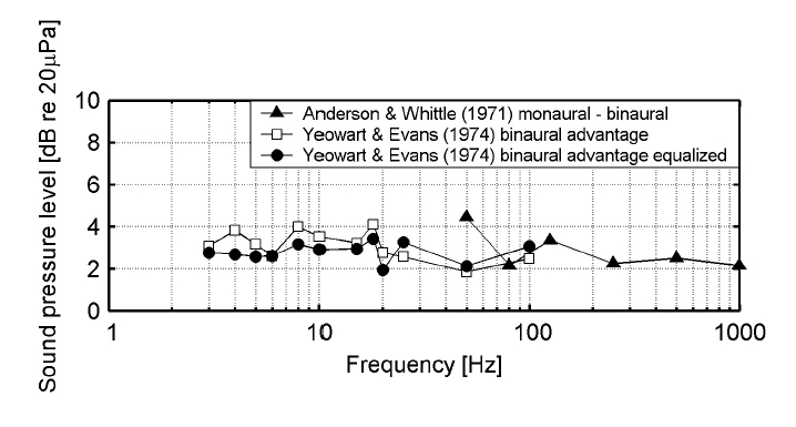 The difference in thresholds between monaural and binaural exposure. (The data by Yeowart and Evans (1974) marked