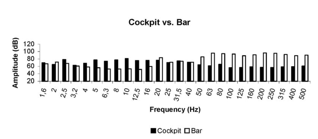 Frequency distributions, within the 1.6 – 500 Hz range, of the Airbus-340 cockpit in cruise flight and of a popular Lisbon Bar.