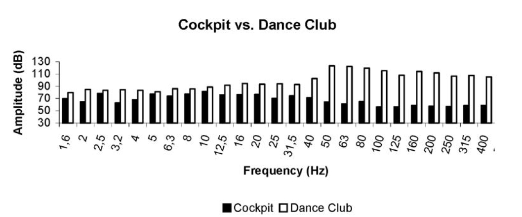 Frequency distributions, within the 1.6 – 500 Hz range, of the Airbus-340 cockpit in cruise flight and of a popular Lisbon Dance Club.