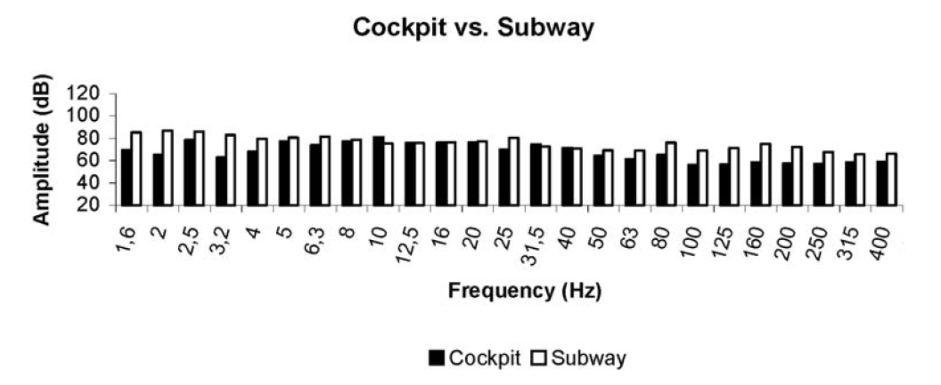 Frequency distributions, within the 1.6 – 500 Hz range, of the Airbus-340 cockpit in cruise flight and of a Lisbon Subway train, in transit.