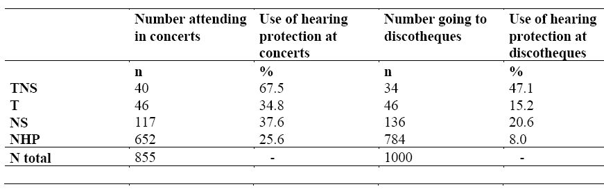 Table 6. Frequency (%) and numbers (n) distributed on symptom-groups and use of hearing protection at concerts and discotheques.