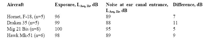 Summary of the noise measurements of fighter noise. Duration of exposure was about one hour