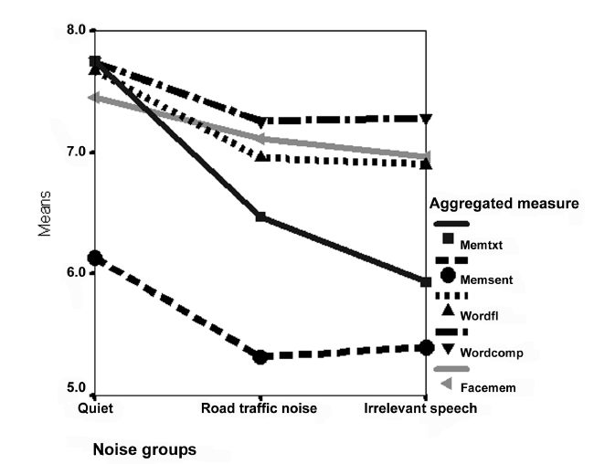 Mean scores on aggregated measures as a function of noise group.