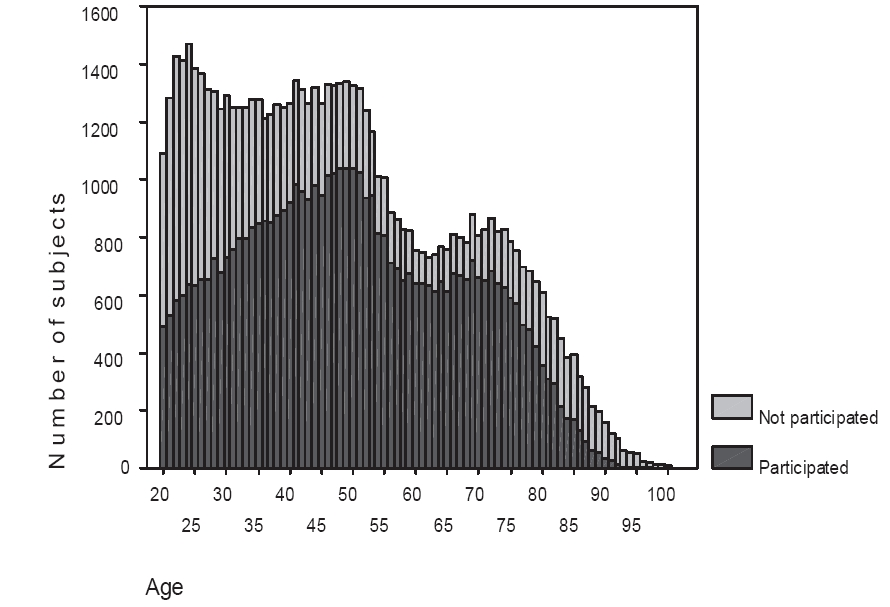 Participation by age for the total sample in the Nord-Trøndelag population