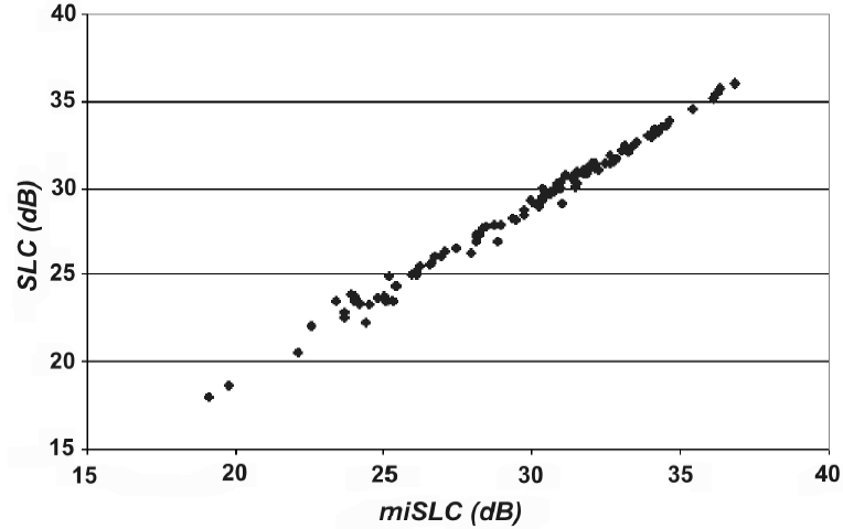 The standard SLC versus the mean individual SLC (iSLC) showing the close correlation between the two figures