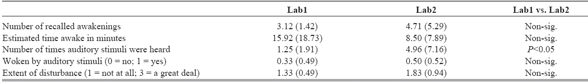Table 3: Mean (SD) subjective ratings of sleep disturbance following the first (Lab1) and second (Lab2) nights of sleep in the lab