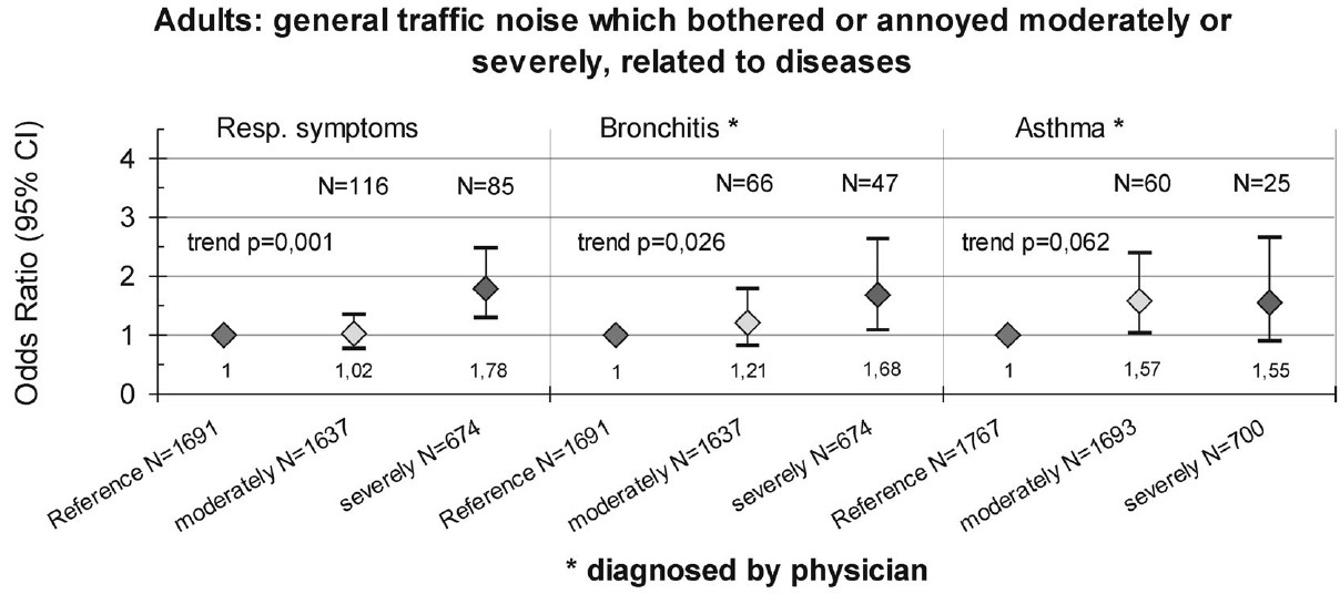 Figure 7: Relative disease risks for adults (18-59 years) who indicated noise-induced annoyance by general traffic noise within the last 12 months, in comparison with adults without traffic noise-induced annoyance (comparison group). Block-wise adjusted (information regarding the control variables in Figure 6]. Resp. symptoms: Sum score for respiratory symptoms.
