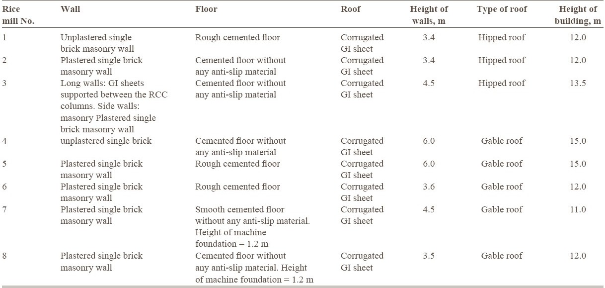 Table 2: Acoustic materials used for the wall, floor and roof of the rice mills