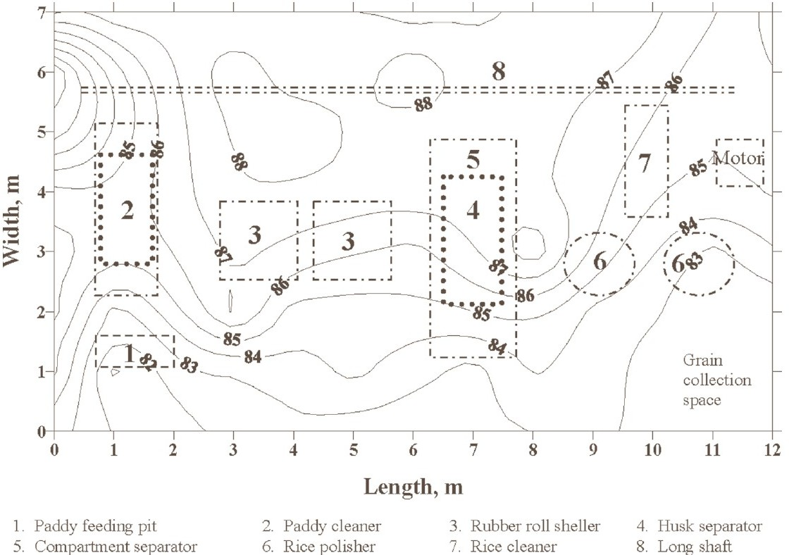 Figure 3: Noise survey map of rice mill 2