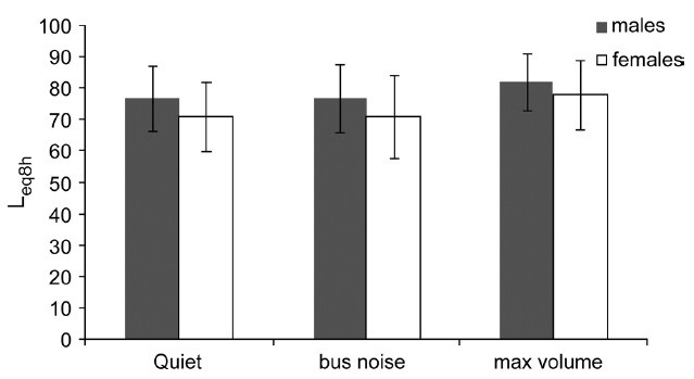 Figure 1: Mean Leq8h at preferred volume control settings for males and females for mobile phone users