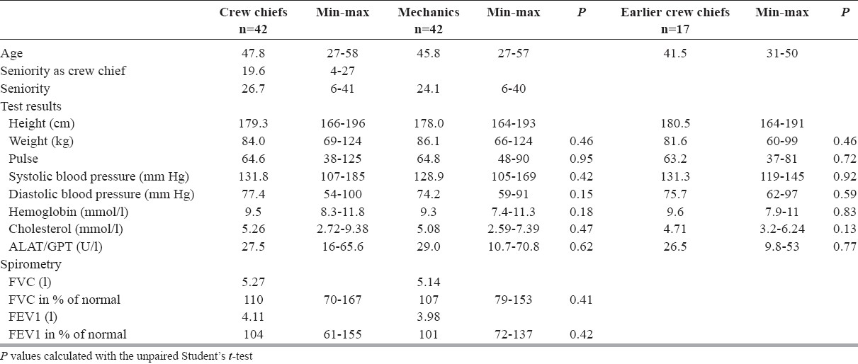 Table 4: Personal data and biometric test results. Mean values and intervals