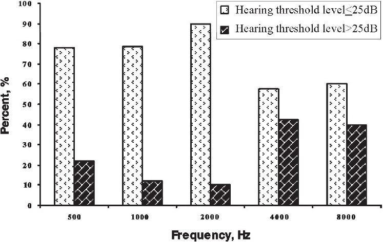 Figure 2 :Percent of hearing impaired subjects (hearing threshold level >25dB) vs. normal subjects (hearing threshold level.25dB) in left ear