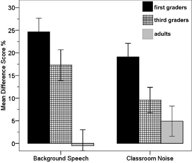 Figure 4: Percentage drop in listening comprehension in the presence of background speech and classroom noise with respect to age. The experiment was performed in the favorable room. Error bars represent standard errors of the mean