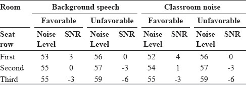Table 1: Noise levels (LAeq, 20 seconds) and SNR with respect to background noise and tier in the experimental room