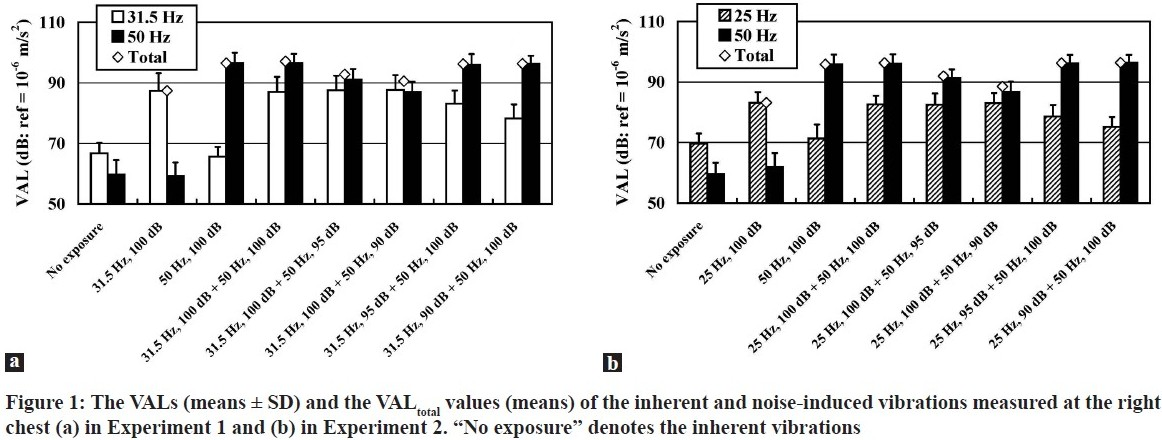 Figure 1: The VALs (means ± SD) and the VALtotal values (means) of the inherent and noise-induced vibrations measured at the right chest (a) in Experiment 1 and (b) in Experiment 2.